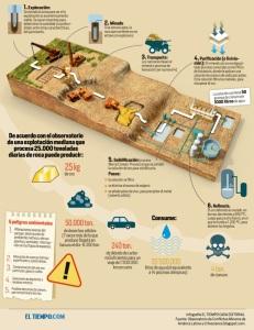 Así funciona una mina a cielo abierto (El País)