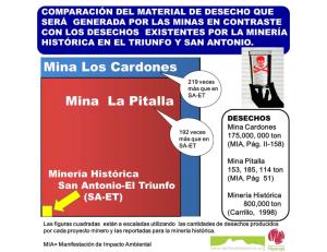 Comparación de Desechos de Minería en BCS